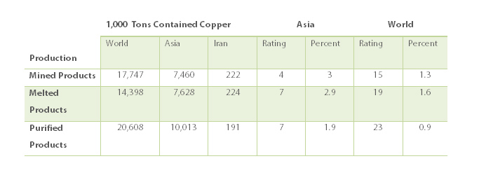 Iran�s copper production