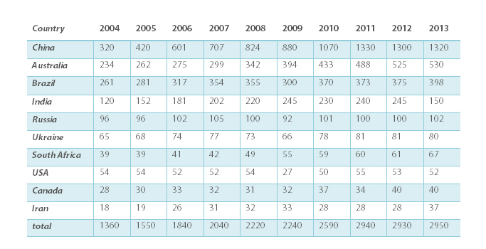 Top 10 countries in iron ore production
