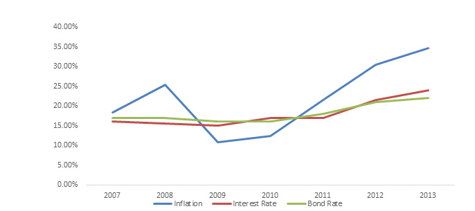 rate in recent years