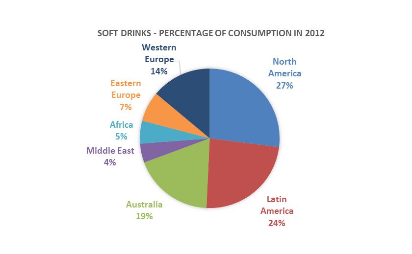 Soft drinks Market2