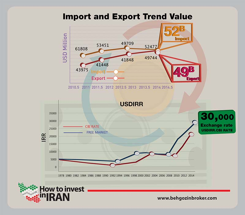 Iran`s trade off and exchange rate