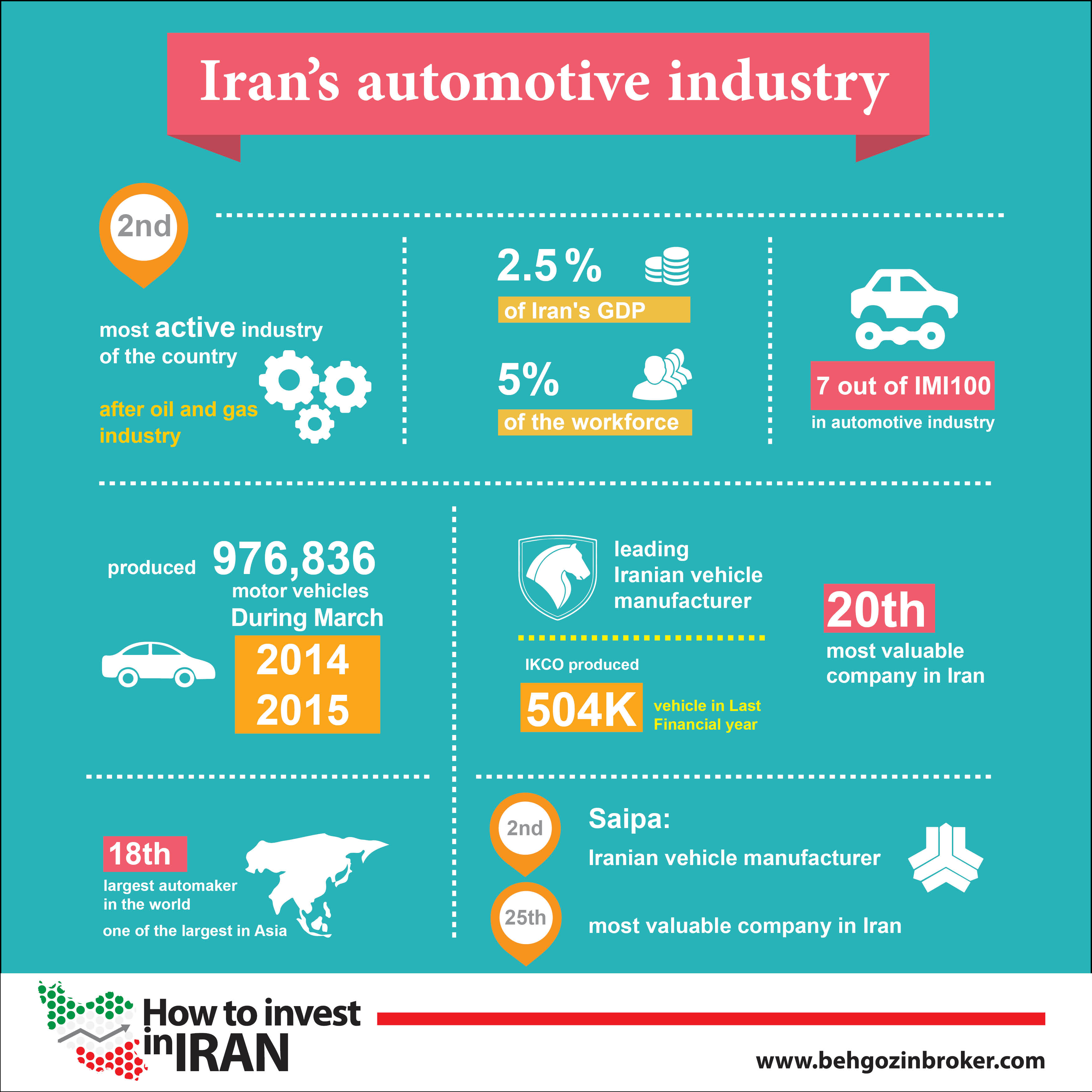 Iran Automative industry