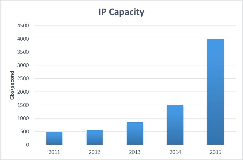ICT industry overview in Iran 3