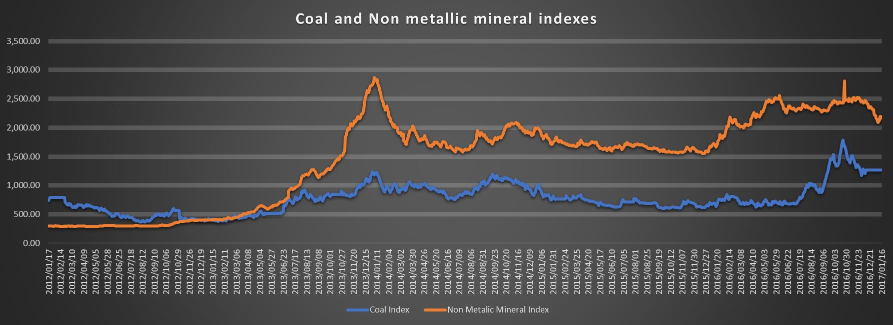 coal and non metallic mineral indexes
