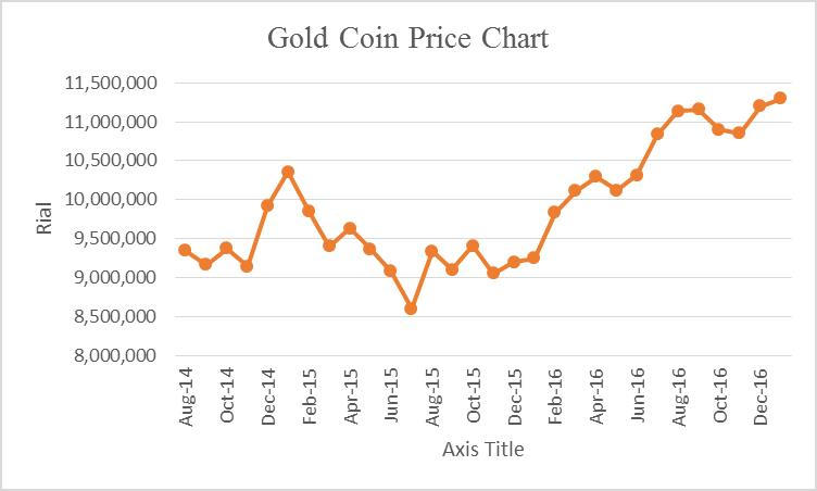 irans-economy-direction-gold-coin-price-chart