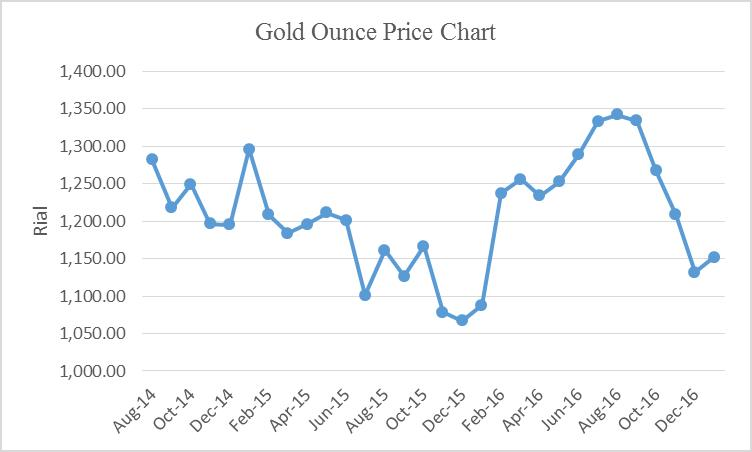 irans-economy-direction-gold-ounce-price-chart
