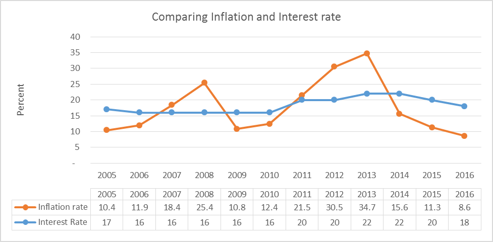 irans-economy-direction-interest-and-inflation