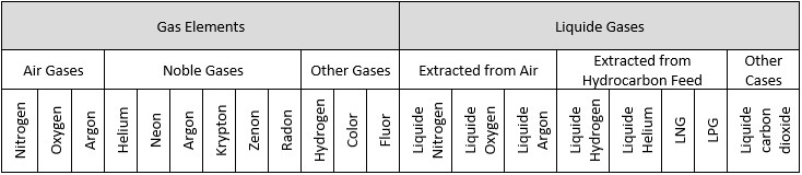 Bright Future of Industrial Gas- Table1