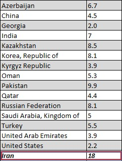 Prospect of Tariffs in Next Iranian year- table 1