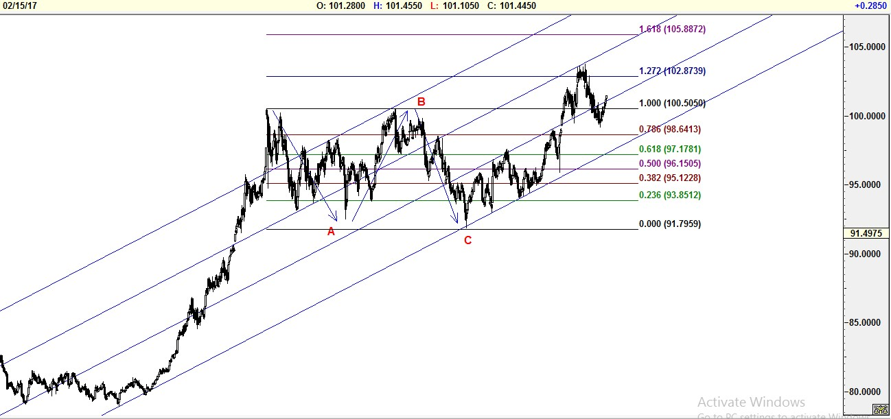 which direction to expect from Dollar-1
